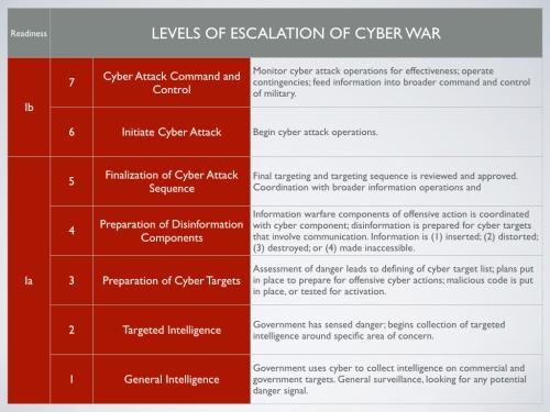 cyber-attack-escalation-001