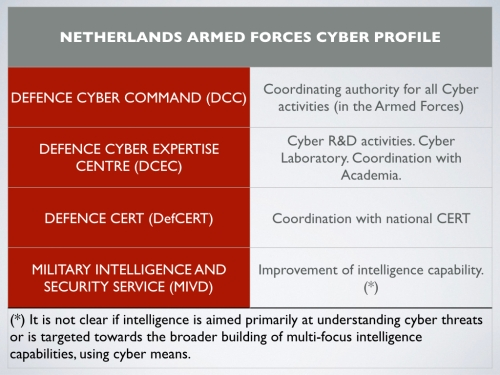 cyber-netherlands-001