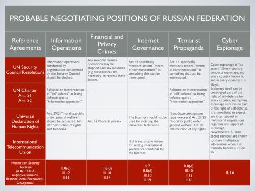 russian-negotiation-positions-001