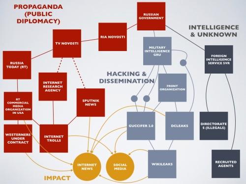 russian-propaganda-structure-001