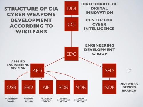 CYBER-CIA-CHART.001