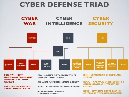CYBER-DEFENSE-TRIAD.001